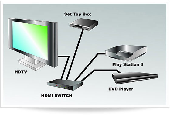 Hdmi Splitter Vs Switcher Pacrad Burbank Ca Rhpacrad: Hdmi Cable Wiring Diagram At Cicentre.net