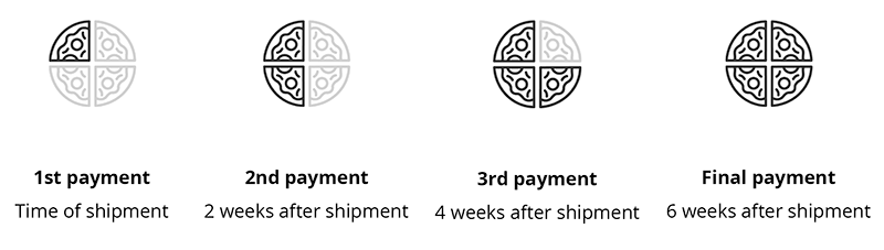 Pay in 4 Interest-Free Installments with Klarna